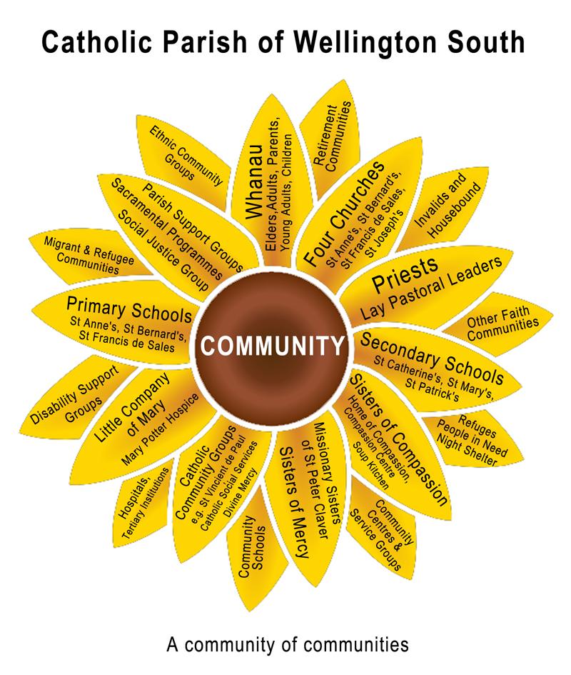 CommunityFlowerSmall